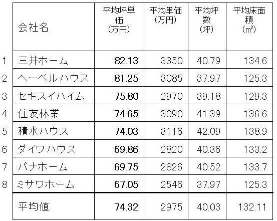 2009年度坪単価ランキング.jpg