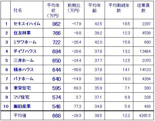 2010・平均年収.jpg