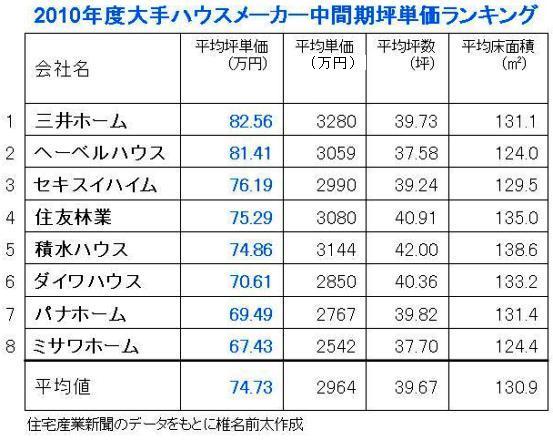 2010年度中間期坪単価.jpg