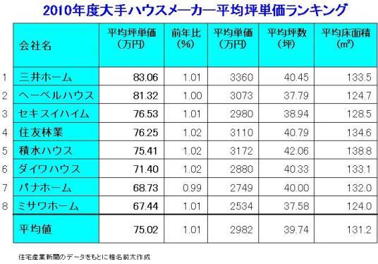 2010年度平均坪単価.jpg