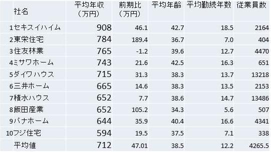2011平均年収.jpg