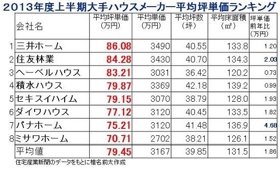 2013上半期坪単価.jpg