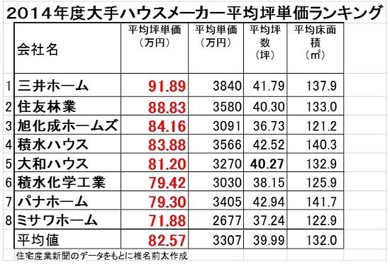 2014坪単価.jpg