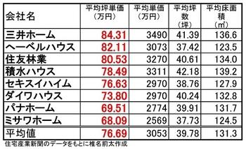 2012年中間期坪単価_03.jpg