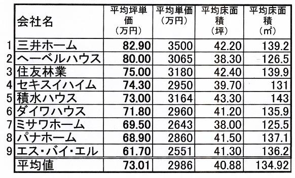08年度通期坪単価.jpg