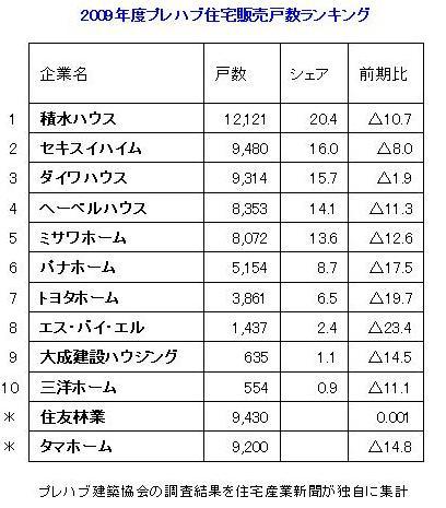 2009年度販売戸数ランキングVOL.2.jpg