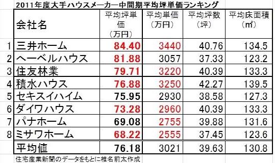 2011上半期坪単価.jpg