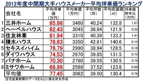 2012年中間期坪単価_02.jpg