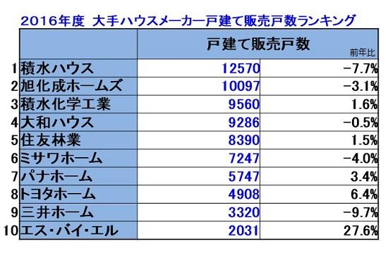 2016年販売戸数.jpg